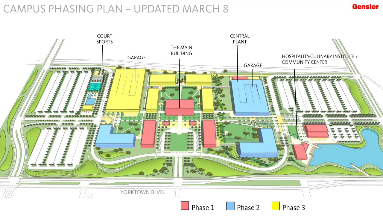 phase plan-SS
