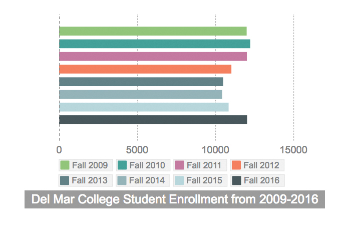 enrollmentnumbers
